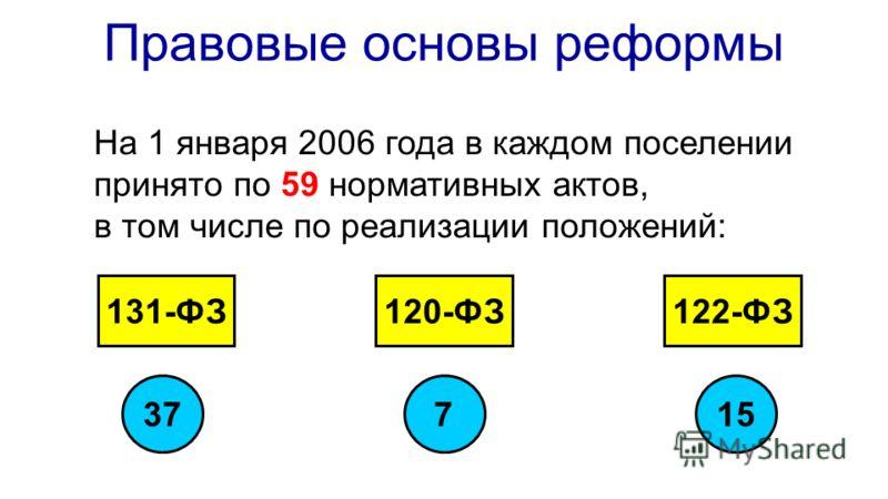 Правовые основы реформы На 1 января 2006 года в каждом поселении принято по 59 нормативных актов, в том числе по реализации положений: 131-ФЗ120-ФЗ122-ФЗ 37157