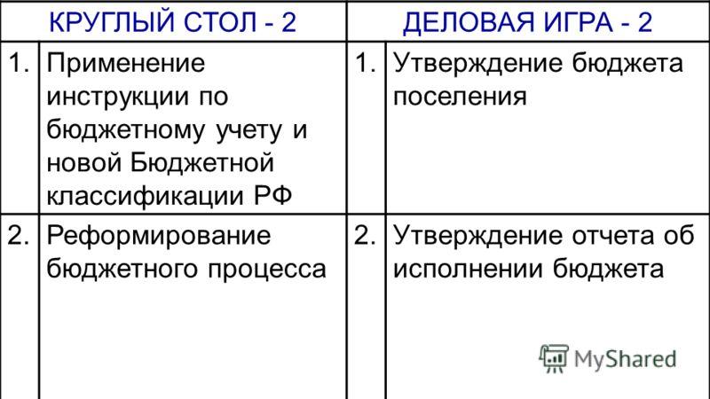 КРУГЛЫЙ СТОЛ - 2ДЕЛОВАЯ ИГРА - 2 1.Применение инструкции по бюджетному учету и новой Бюджетной классификации РФ 1.Утверждение бюджета поселения 2.Реформирование бюджетного процесса 2.Утверждение отчета об исполнении бюджета