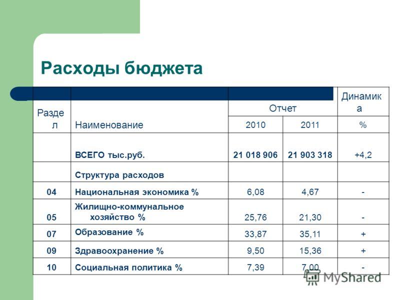 Расходы бюджета Разде лНаименование Отчет Динамик а 20102011% ВСЕГО тыс.руб.21 018 90621 903 318+4,2 Структура расходов 04Национальная экономика %6,084,67- 05 Жилищно-коммунальное хозяйство %25,7621,30- 07 Образование % 33,8735,11+ 09Здравоохранение