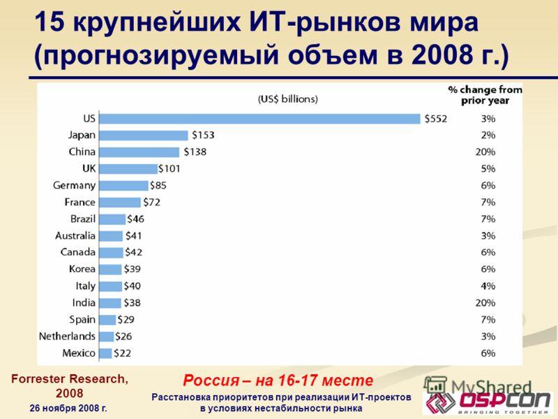 26 ноября 2008 г. Расстановка приоритетов при реализации ИТ-проектов в условиях нестабильности рынка 15 крупнейших ИТ-рынков мира (прогнозируемый объем в 2008 г.) Forrester Research, 2008 Россия – на 16-17 месте