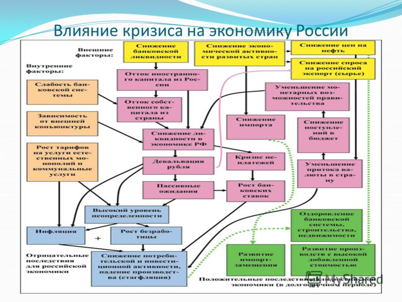 Влияние кризиса на экономику России