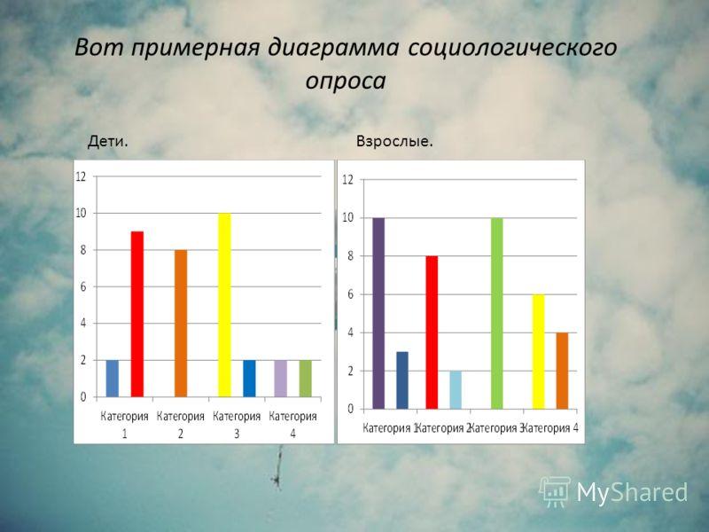 Вот примерная диаграмма социологического опроса Взрослые.Дети.