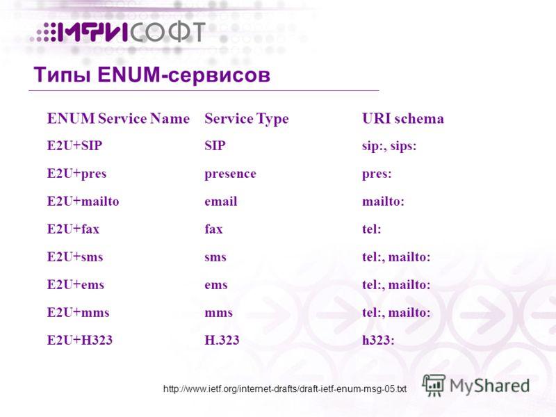 Типы ENUM-сервисов ENUM Service NameService TypeURI schema E2U+SIPSIPsip:, sips: E2U+prespresencepres: E2U+mailtoemailmailto: E2U+faxfaxtel: E2U+smssmstel:, mailto: E2U+emsemstel:, mailto: E2U+mmsmmstel:, mailto: E2U+H323H.323h323: http://www.ietf.or