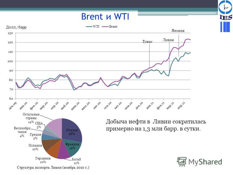 Япония Brent и WTI Структура экспорта Ливии (ноябрь 2010 г.) Добыча нефти в Ливии сократилась примерно на 1,3 млн барр. в сутки. Долл./барр