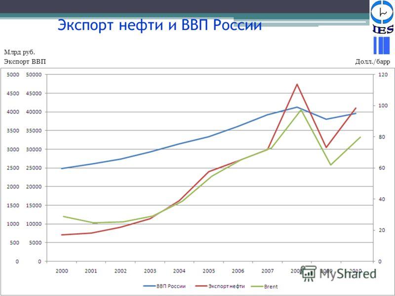 Экспорт нефти и ВВП России ЭкспортВВП Млрд руб. Долл./барр