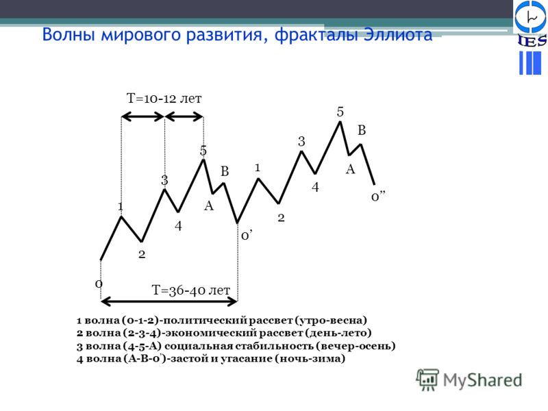 9 1 волна (0-1-2)-политический рассвет (утро-весна) 2 волна (2-3-4)-экономический рассвет (день-лето) 3 волна (4-5-A) социальная стабильность (вечер-осень) 4 волна (A-B-0 )-застой и угасание (ночь-зима) 0 1 2 3 4 5 A B T=36-40 лет T=10-12 лет 0 1 2 3