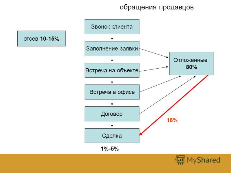 обращения продавцов 16% 1%-5% Звонок клиента Заполнение заявки Встреча на объекте Встреча в офисе Договор Сделка Отложенные 80% отсев 10-15%