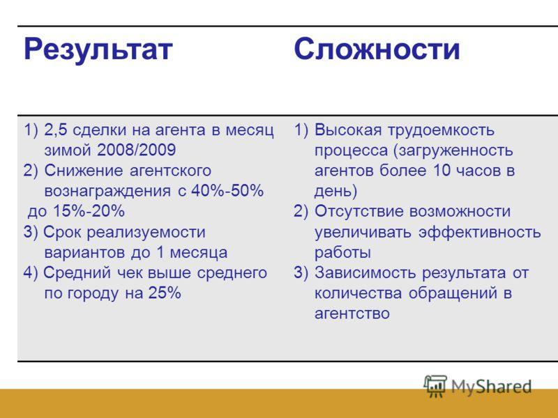 РезультатСложности 1)2,5 сделки на агента в месяц зимой 2008/2009 2)Снижение агентского вознаграждения с 40%-50% до 15%-20% 3) Срок реализуемости вариантов до 1 месяца 4) Средний чек выше среднего по городу на 25% 1)Высокая трудоемкость процесса (заг