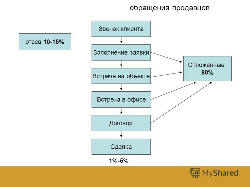 обращения продавцов 1%-5% Звонок клиента Заполнение заявки Встреча на объекте Встреча в офисе Договор Сделка Отложенные 80% отсев 10-15%
