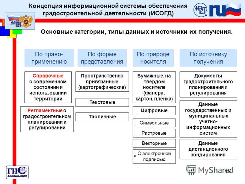 15 Концепция информационной системы обеспечения градостроительной деятельности (ИСОГД) Основные категории, типы данных и источники их получения. Справочные о современном состоянии и использовании территории Регламентные о градостроительном планирован