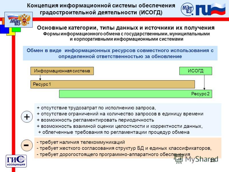 28 Концепция информационной системы обеспечения градостроительной деятельности (ИСОГД) Основные категории, типы данных и источники их получения Формы информационного обмена с государственными, муниципальными и корпоративными информационными системами