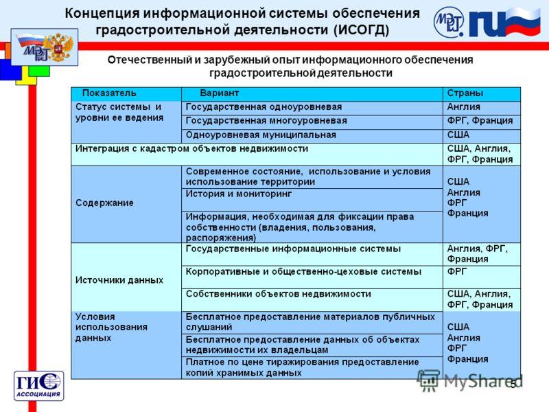 5 Концепция информационной системы обеспечения градостроительной деятельности (ИСОГД) Отечественный и зарубежный опыт информационного обеспечения градостроительной деятельности