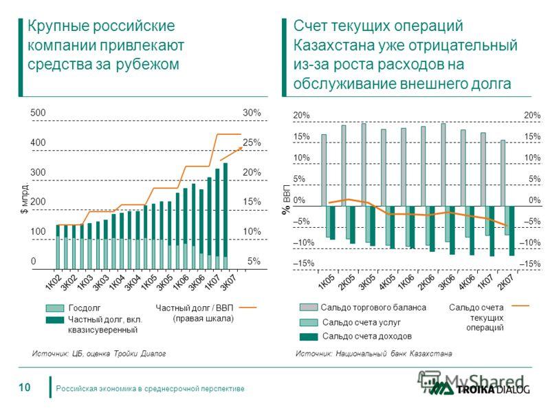 Российская экономика в среднесрочной перспективе 10 Крупные российские компании привлекают средства за рубежом Счет текущих операций Казахстана уже отрицательный из-за роста расходов на обслуживание внешнего долга –15% –10% –5% 0% 5% 10% 15% 20% 1К05