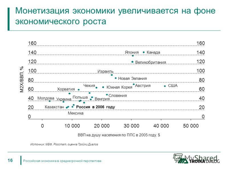 Российская экономика в среднесрочной перспективе 16 Монетизация экономики увеличивается на фоне экономического роста ВВП на душу населения по ППС в 2005 году, $ 0 20 40 60 80 100 120 140 160 010 00020 00030 00040 00050 000 Украина Россия в 2006 году