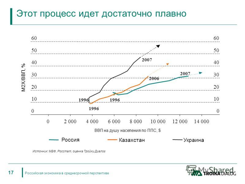 Российская экономика в среднесрочной перспективе 17 Этот процесс идет достаточно плавно Украина Россия Казахстан 0 10 20 30 40 50 60 02 0004 0006 0008 00010 00012 00014 000 1996 2007 2006 1996 2007 0 10 20 30 40 50 60 ВВП на душу населения по ППС, $