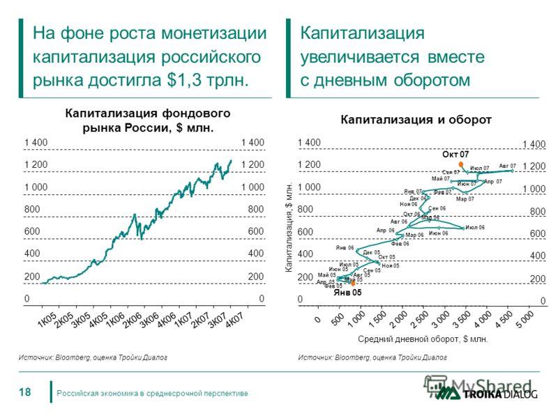 Российская экономика в среднесрочной перспективе 18 На фоне роста монетизации капитализация российского рынка достигла $1,3 трлн. Капитализация увеличивается вместе с дневным оборотом Капитализация фондового рынка России, $ млн. 0 200 400 600 800 1 0