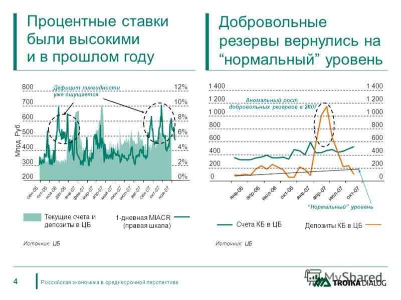 Российская экономика в среднесрочной перспективе 4 Процентные ставки были высокими и в прошлом году Текущие счета и депозиты в ЦБ 200 300 400 500 600 700 800 Млрд. Руб. 0% 2% 4% 6% 8% 10% 12% Дефицит ликвидности уже ощущается 1-дневная MIACR (правая