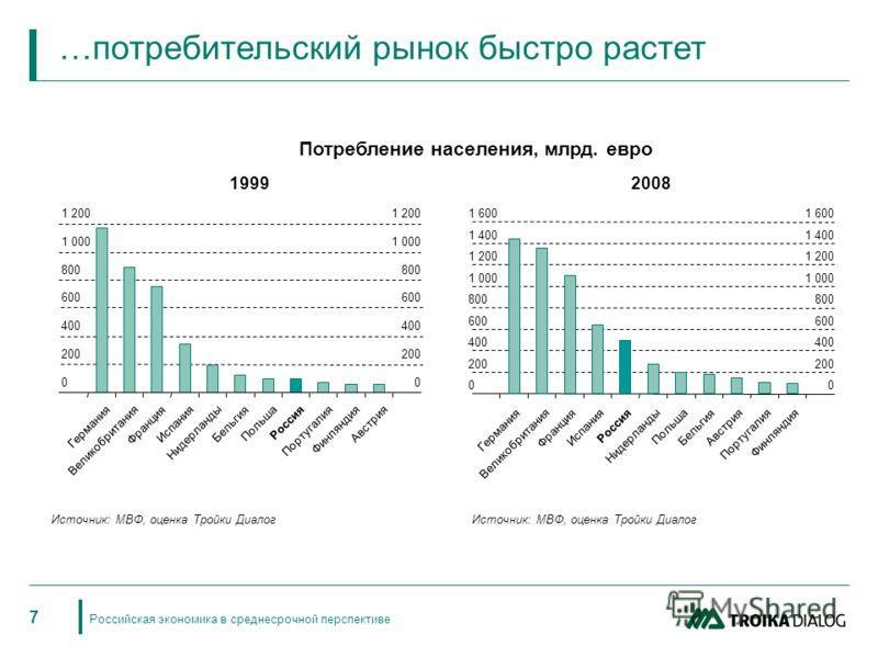 Российская экономика в среднесрочной перспективе 7 Потребление населения, млрд. евро …потребительский рынок быстро растет 19992008 0 200 400 600 800 1 000 1 200 Германия Великобритания Франция Испания Нидерланды Бельгия Польша Россия Португалия Финля