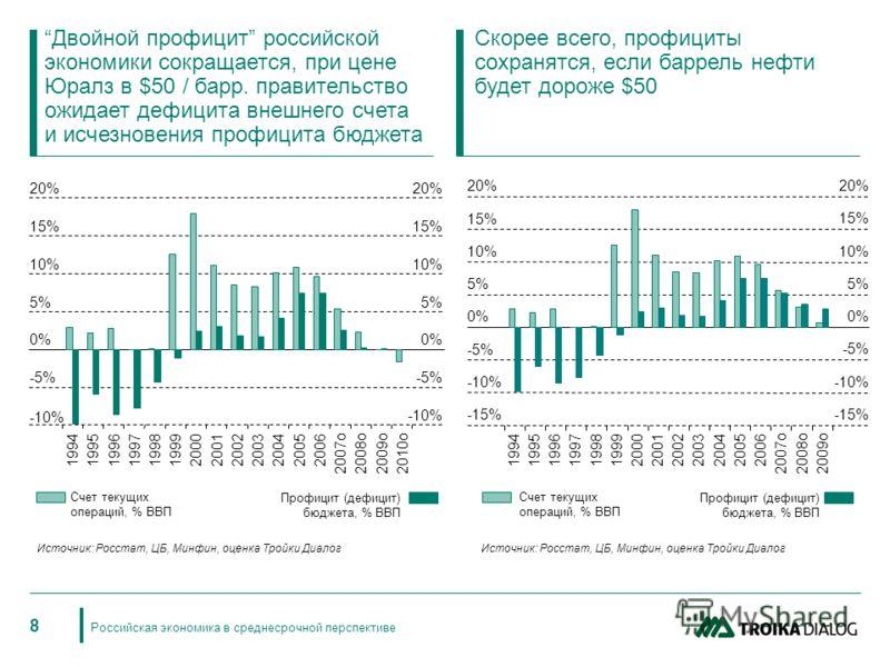 Российская экономика в среднесрочной перспективе 8 Источник: Росстат, ЦБ, Минфин, оценка Тройки Диалог Счет текущих операций, % ВВП Профицит (дефицит) бюджета, % ВВП -10% -5% 0% 5% 10% 15% 20% 19941995 1996 19971998199920002001 20022003 200420052006