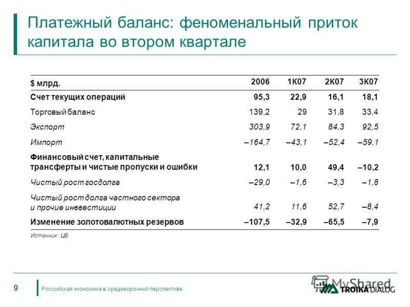 Российская экономика в среднесрочной перспективе 9 Платежный баланс: феноменальный приток капитала во втором квартале Источник: ЦБ 20061К072К073К07 Счет текущих операций95,322,916,118,1 Торговый баланс139,22931,833,4 Экспорт303,972,184,392,5 Импорт–1