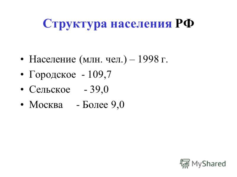 Структура населения РФ Население (млн. чел.) – 1998 г. Городское - 109,7 Сельское - 39,0 Москва - Более 9,0