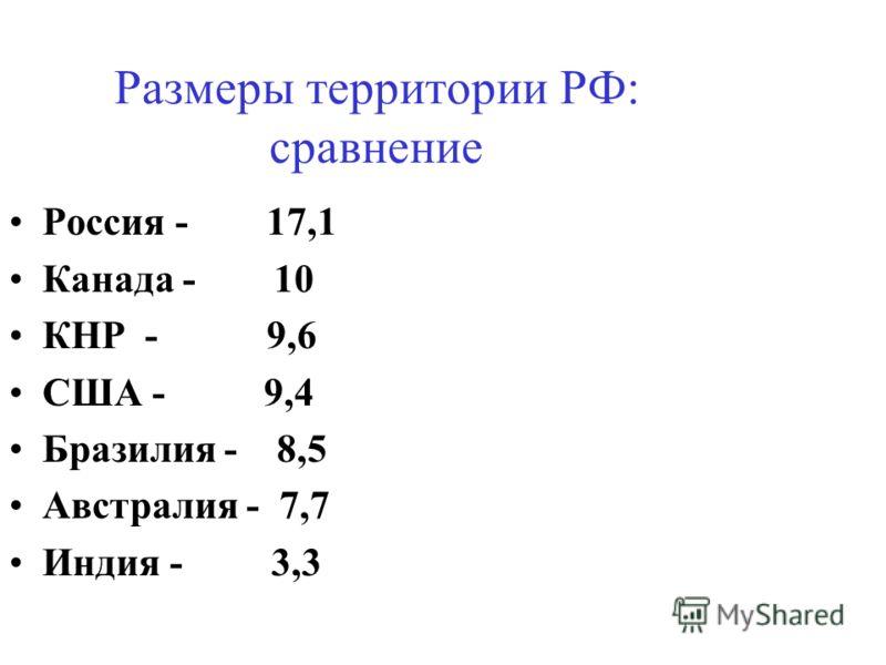 Размеры территории РФ: сравнение Россия - 17,1 Канада - 10 КНР - 9,6 США - 9,4 Бразилия - 8,5 Австралия - 7,7 Индия - 3,3