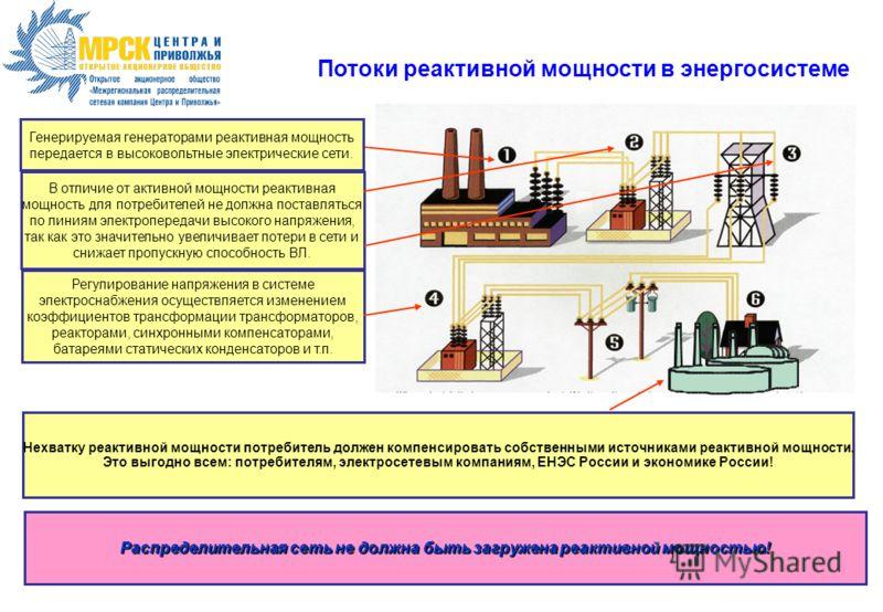 Генерируемая генераторами реактивная мощность передается в высоковольтные электрические сети. В отличие от активной мощности реактивная мощность для потребителей не должна поставляться по линиям электропередачи высокого напряжения, так как это значит