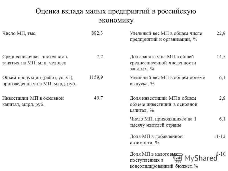 Оценка вклада малых предприятий в российскую экономику Число МП, тыс. 882,3 Удельный вес МП в общем числе предприятий и организаций, % 22,9 Среднесписочная численность занятых на МП, млн. человек 7,2 Доля занятых на МП в общей среднесписочной численн