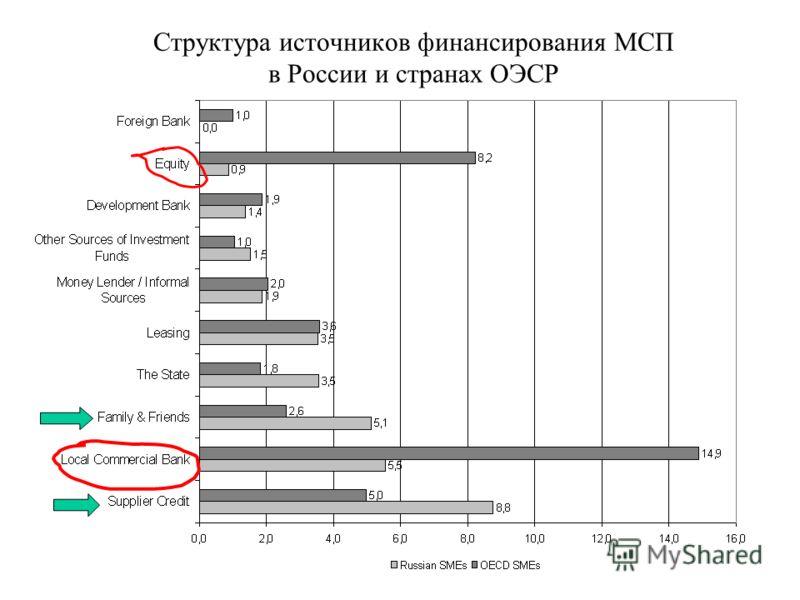 Структура источников финансирования МСП в России и странах ОЭСР