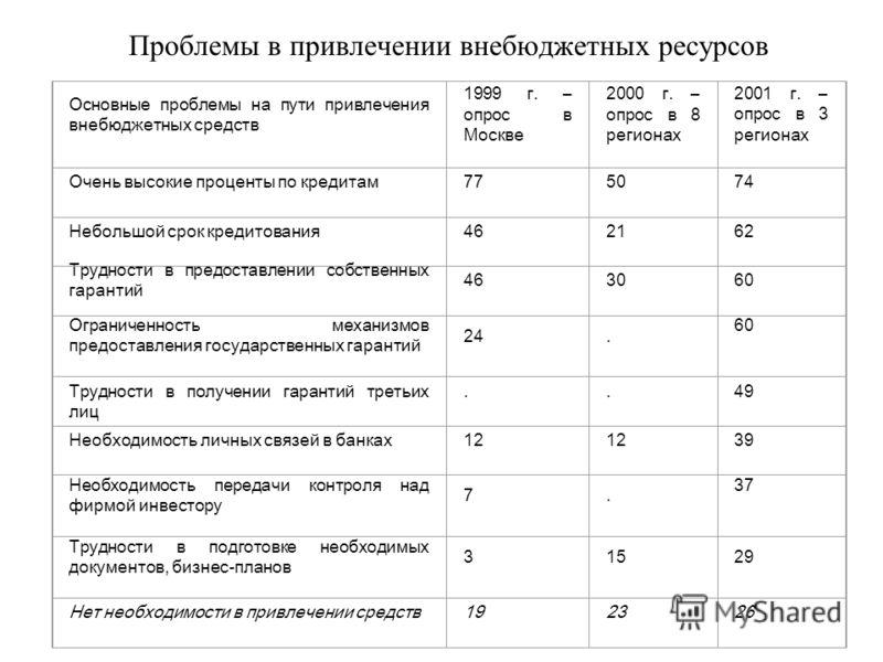 Основные проблемы на пути привлечения внебюджетных средств 1999 г. – опрос в Москве 2000 г. – опрос в 8 регионах 2001 г. – опрос в 3 регионах Очень высокие проценты по кредитам775074 Небольшой срок кредитования462162 Трудности в предоставлении собств