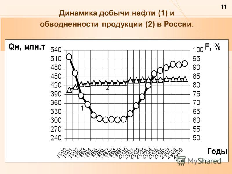11 Динамика добычи нефти (1) и обводненности продукции (2) в России.