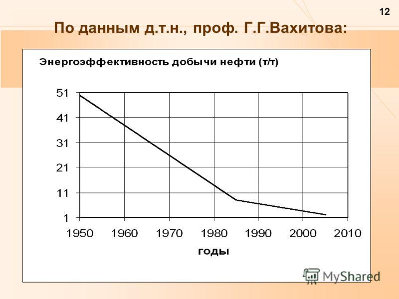 12 По данным д.т.н., проф. Г.Г.Вахитова: