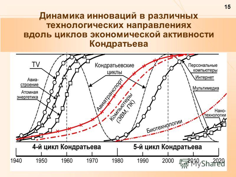 15 Динамика инноваций в различных технологических направлениях вдоль циклов экономической активности Кондратьева