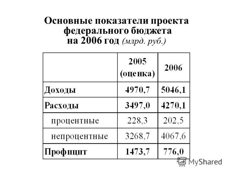 Основные показатели проекта федерального бюджета на 2006 год (млрд. руб.)