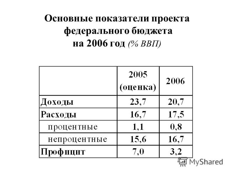 Основные показатели проекта федерального бюджета на 2006 год (% ВВП)