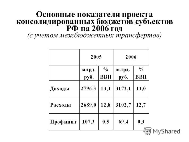Основные показатели проекта консолидированных бюджетов субъектов РФ на 2006 год (с учетом межбюджетных трансфертов)
