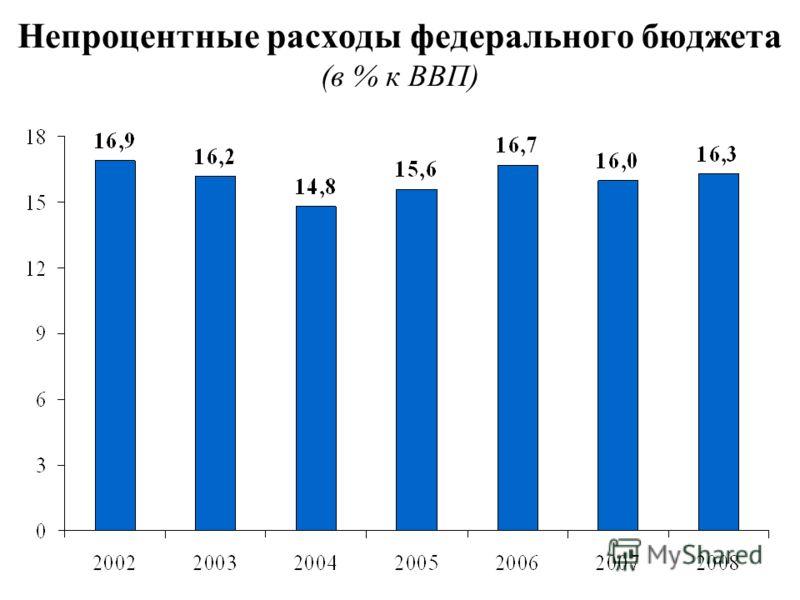 Непроцентные расходы федерального бюджета (в % к ВВП)