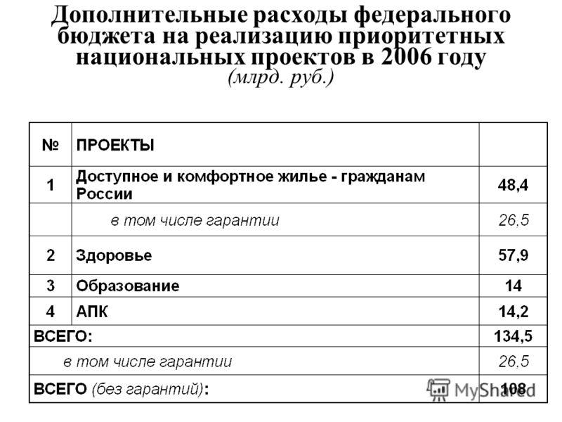 Дополнительные расходы федерального бюджета на реализацию приоритетных национальных проектов в 2006 году (млрд. руб.)