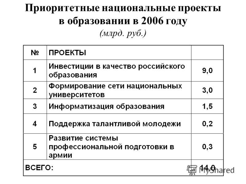 Приоритетные национальные проекты в образовании в 2006 году (млрд. руб.)