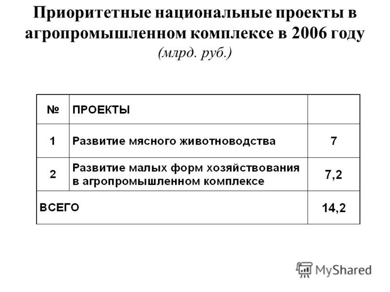 Приоритетные национальные проекты в агропромышленном комплексе в 2006 году (млрд. руб.)