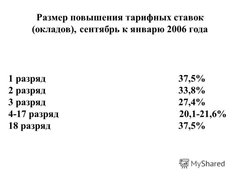 Размер повышения тарифных ставок (окладов), сентябрь к январю 2006 года 1 разряд 37,5% 2 разряд 33,8% 3 разряд 27,4% 4-17 разряд 20,1-21,6% 18 разряд 37,5%