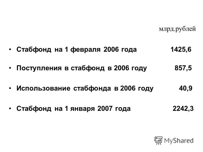 млрд.рублей Стабфонд на 1 февраля 2006 года 1425,6 Поступления в стабфонд в 2006 году 857,5 Использование стабфонда в 2006 году 40,9 Стабфонд на 1 января 2007 года 2242,3
