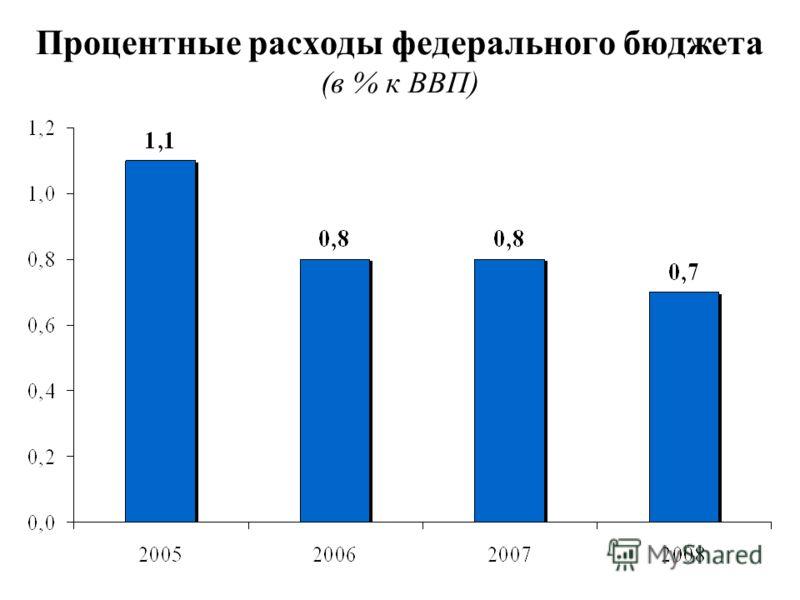 Процентные расходы федерального бюджета (в % к ВВП)