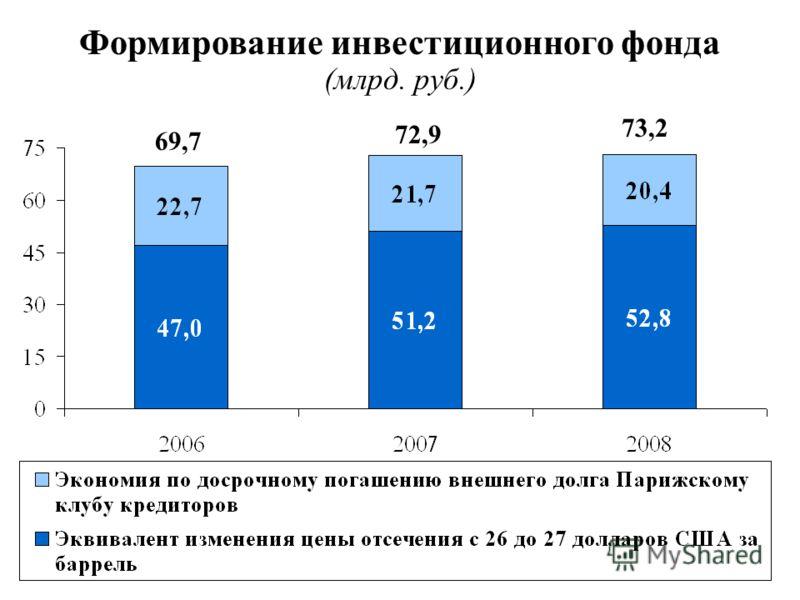 Формирование инвестиционного фонда (млрд. руб.) 69,7 72,9 73,2