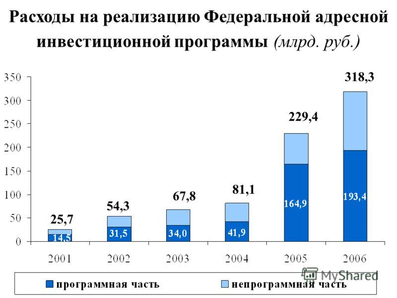 Расходы на реализацию Федеральной адресной инвестиционной программы (млрд. руб.) 25,7 318,3 229,4 81,1 67,8 54,3
