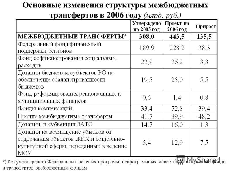Основные изменения структуры межбюджетных трансфертов в 2006 году (млрд. руб.) *) без учета средств Федеральных целевых программ, непрограммных инвестиций в основные фонды и трансфертов внебюджетным фондам