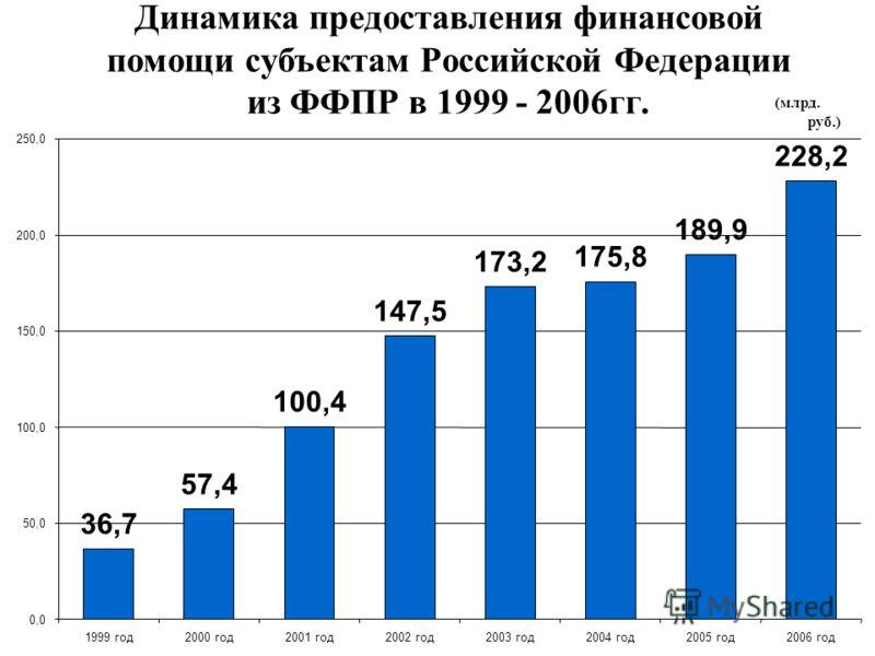 Динамика предоставления финансовой помощи субъектам Российской Федерации из ФФПР в 1999 - 2006гг. (млрд. руб.) 36,7 57,4 100,4 147,5 173,2 175,8 189,9 228,2 0,0 50,0 100,0 150,0 200,0 250,0 1999 год2000 год2001 год2002 год2003 год2004 год2005 год2006