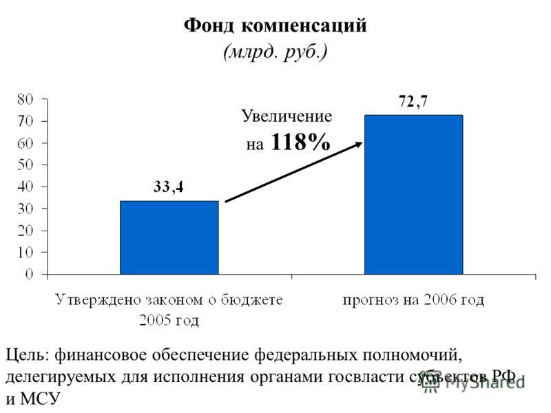 Фонд компенсаций (млрд. руб.) Увеличение на 118% Цель: финансовое обеспечение федеральных полномочий, делегируемых для исполнения органами госвласти субъектов РФ и МСУ
