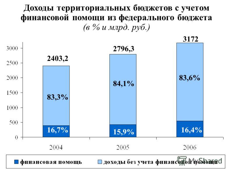 Доходы территориальных бюджетов с учетом финансовой помощи из федерального бюджета (в % и млрд. руб.) 16,7% 83,3% 84,1% 83,6% 16,4% 15,9% 2403,2 2796,3 3172