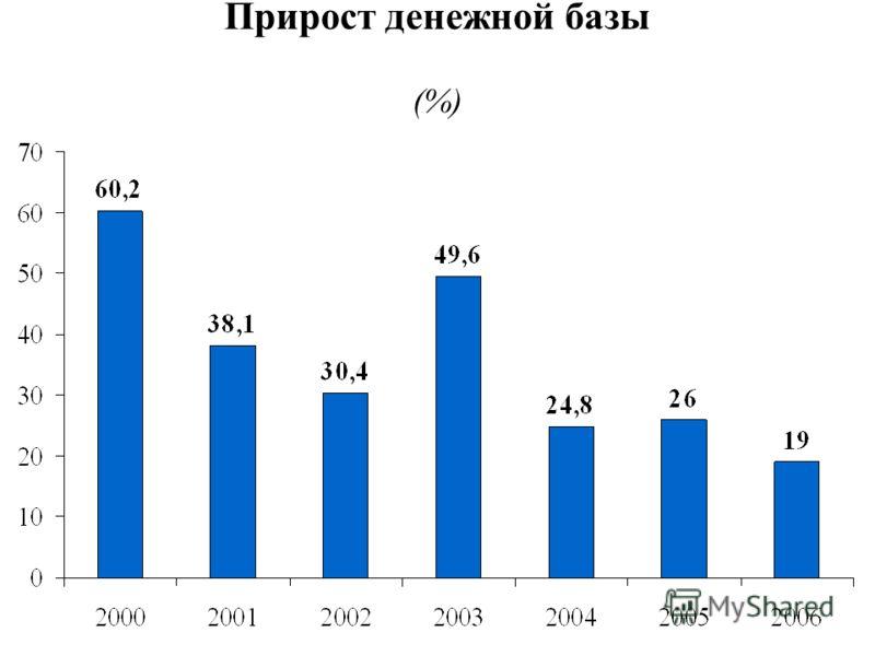 Прирост денежной базы (%)